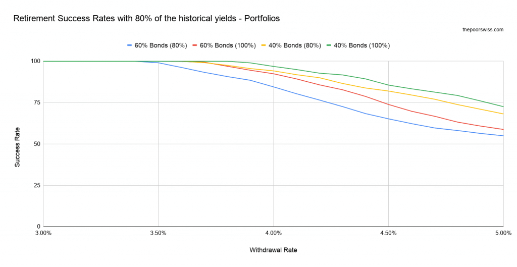 Retirement Success Rates with 80% of the historical yields - Portfolios