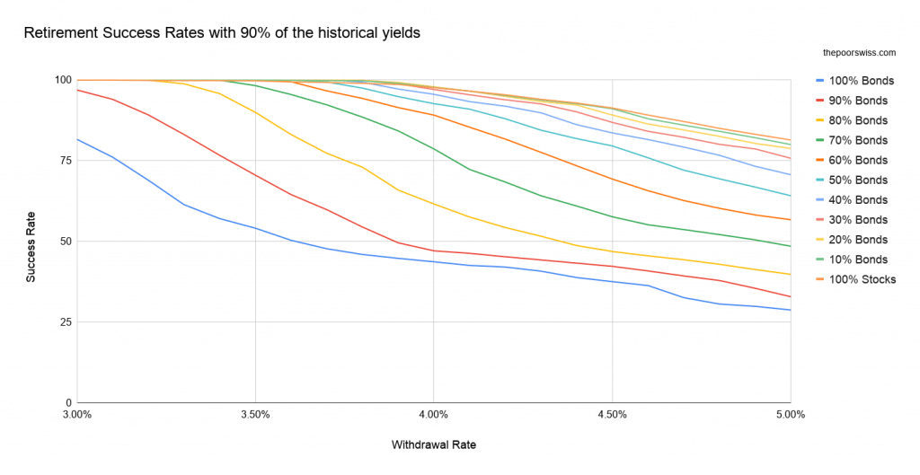 Retirement Success Rates with 90% of the historical yields
