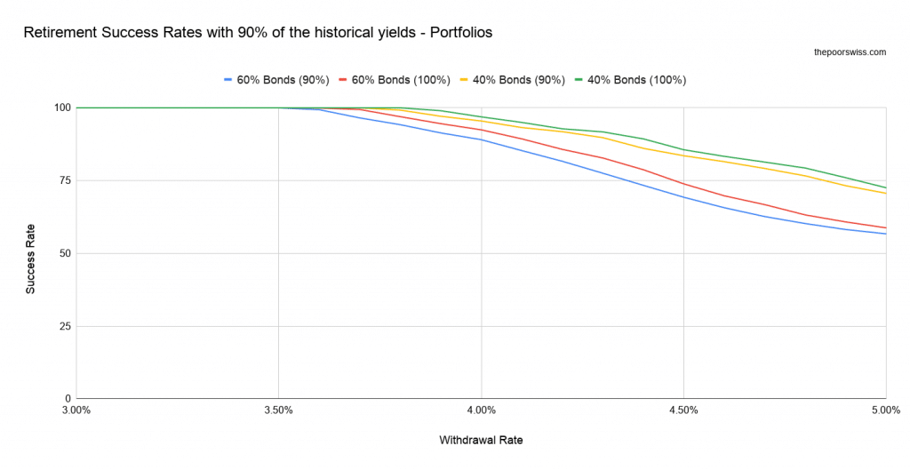 Retirement Success Rates with 90% of the historical yields - Portfolios
