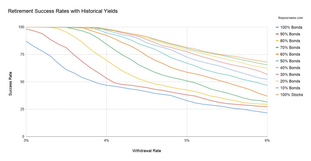 Retirement Success Rates with Historical Yields