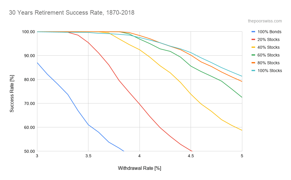 Chances of success for a 30 year retirement in the last 150 years (1968-2018)