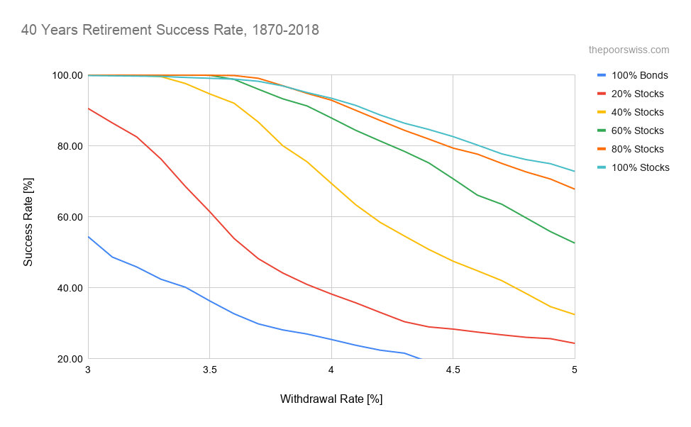 Chances of success for a 40 year retirement in the last 150 years (1968-2018)