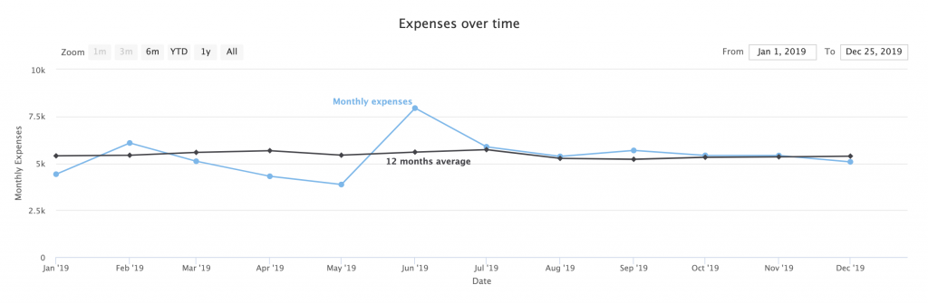 Our Monthly Expenses in 2019
