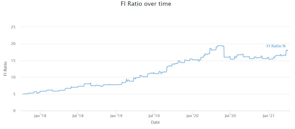 FI Ratio over time