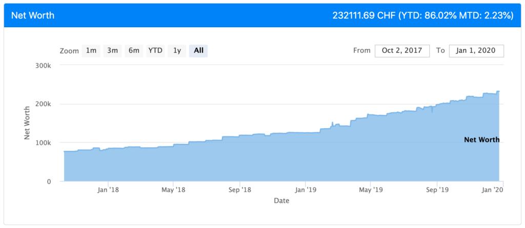 Net Worth as of December 2019
