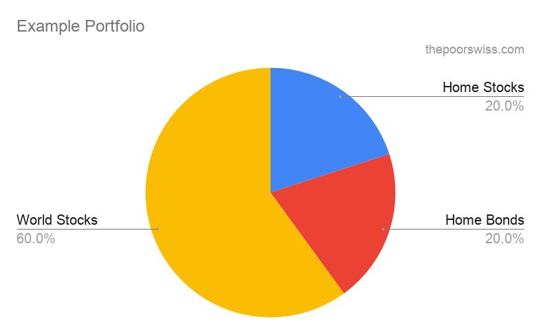 Un exemple simple de portefeuille pour commencer à investir