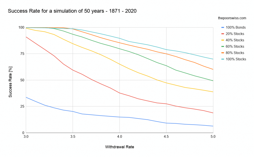 Success Rate for a simulation of 50 years - 1871 - 2020