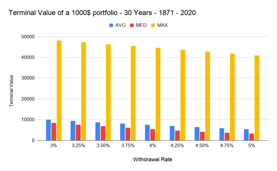 Terminal Value of a 1000$ portfolio - 30 Years - 1871 - 2020