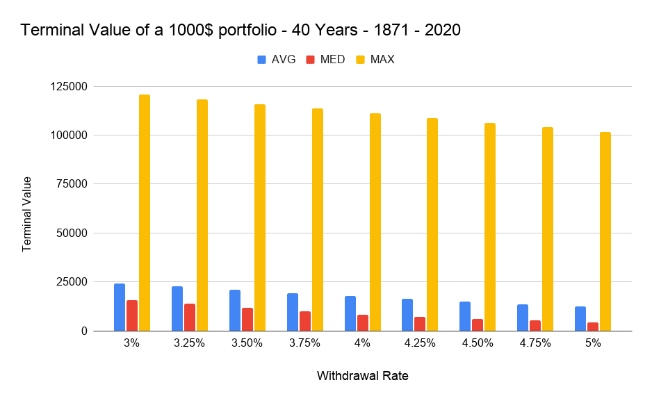Terminal Value of a 1000$ portfolio - 40 Years - 1871 - 2020