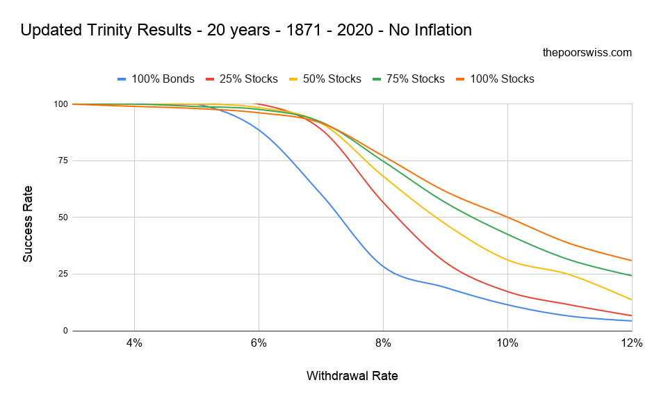 Updated Trinity Results - 20 years - 1871 - 2020 - No Inflation