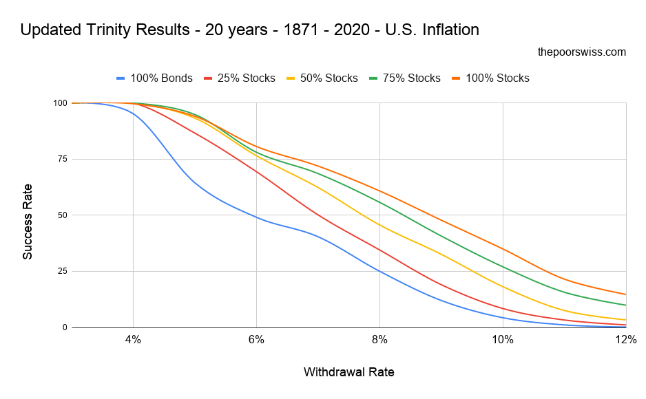 Updated Trinity Results - 20 years - 1871 - 2020 - U.S. Inflation