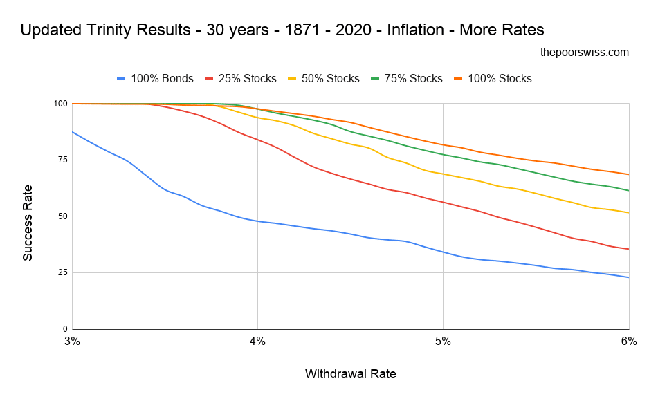 Updated Trinity Results - 30 years - 1871 - 2020 - Inflation - More Rates