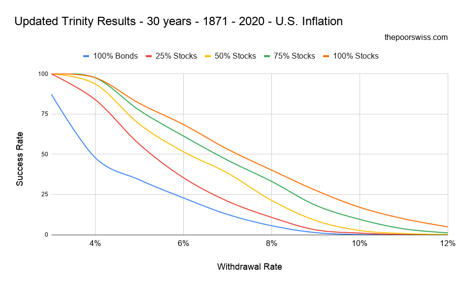Updated Trinity Results - 30 years - 1871 - 2020 - U.S. Inflation