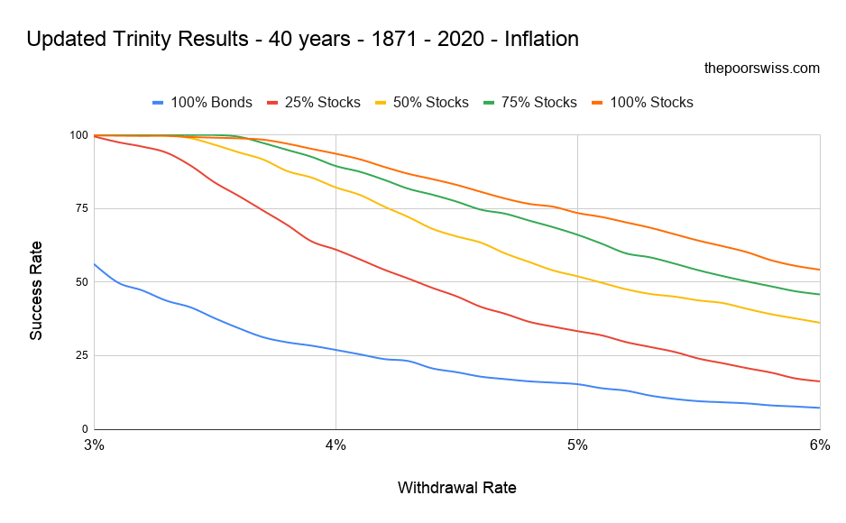 Updated Trinity Results - 40 years - 1871 - 2020 - Inflation
