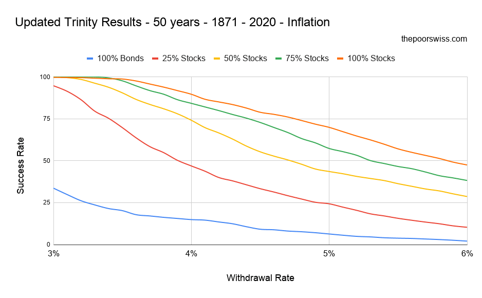 Updated Trinity Results - 50 years - 1871 - 2020 - Inflation