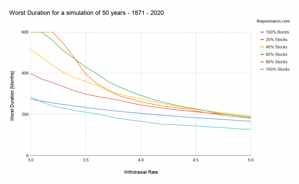 Worst Duration for a simulation of 50 years - 1871 - 2020