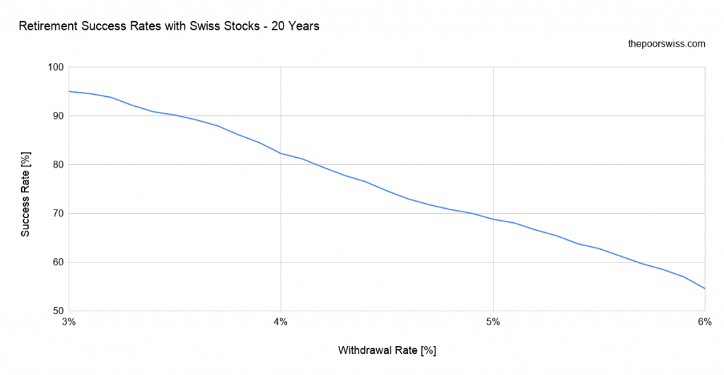 Retirement Success Rates with Swiss Stocks - 20 Years