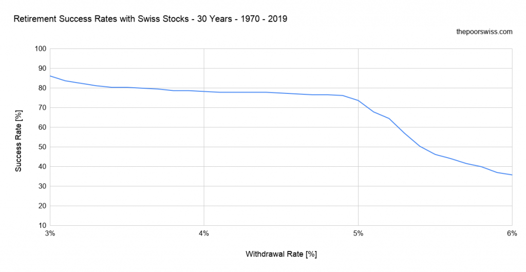 Retirement Success Rates with Swiss Stocks - 30 Years - 1970 - 2019