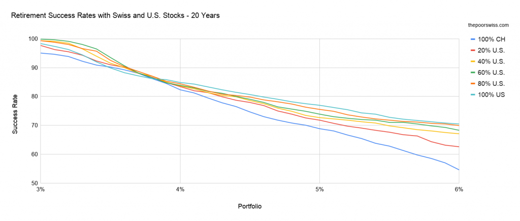 Retirement Success Rates with Swiss and U.S. Stocks - 20 Years