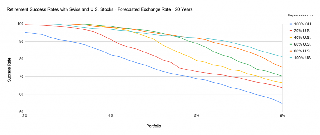 Retirement Success Rates with Swiss and U.S. Stocks - Forecasted Exchange Rate - 20 Years