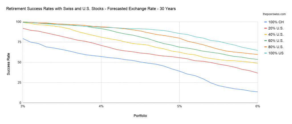 Retirement Success Rates with Swiss and U.S. Stocks - Forecasted Exchange Rate - 30 Years