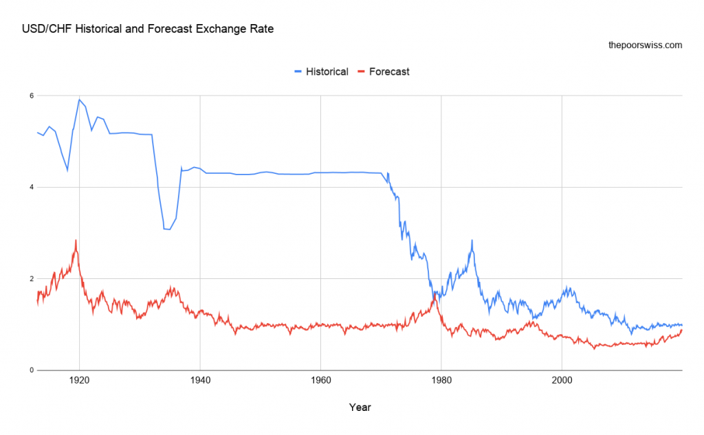 USD/CHF Historical and Forecast Exchange Rate