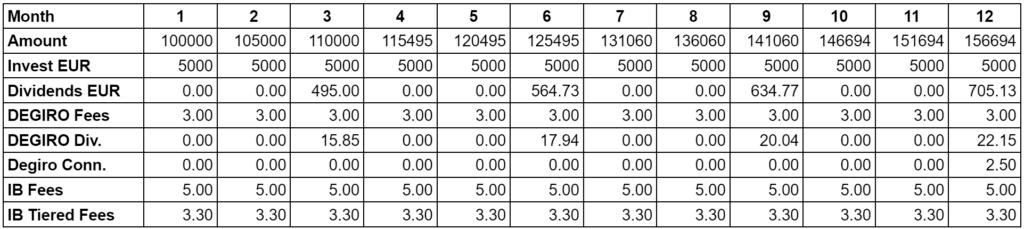 DEGIRO vs Interactive Brokers for a Standard European Investor - 5000 EUR per month