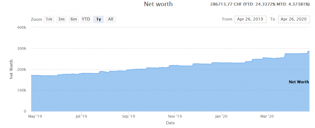 Our Net Worth as of April 2020