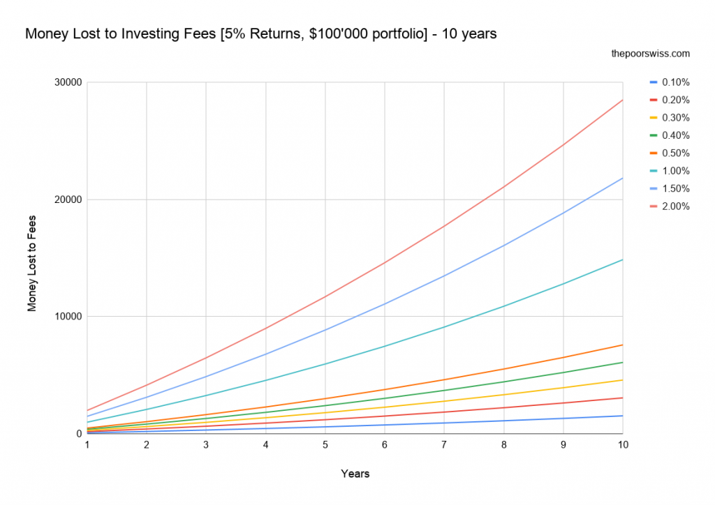 Money Lost to Investing Fees [5% Returns, $100'000 portfolio] - 10 years