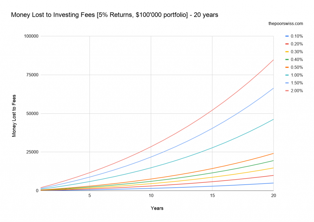 Money Lost to Investing Fees [5% Returns, $100'000 portfolio] - 20 years