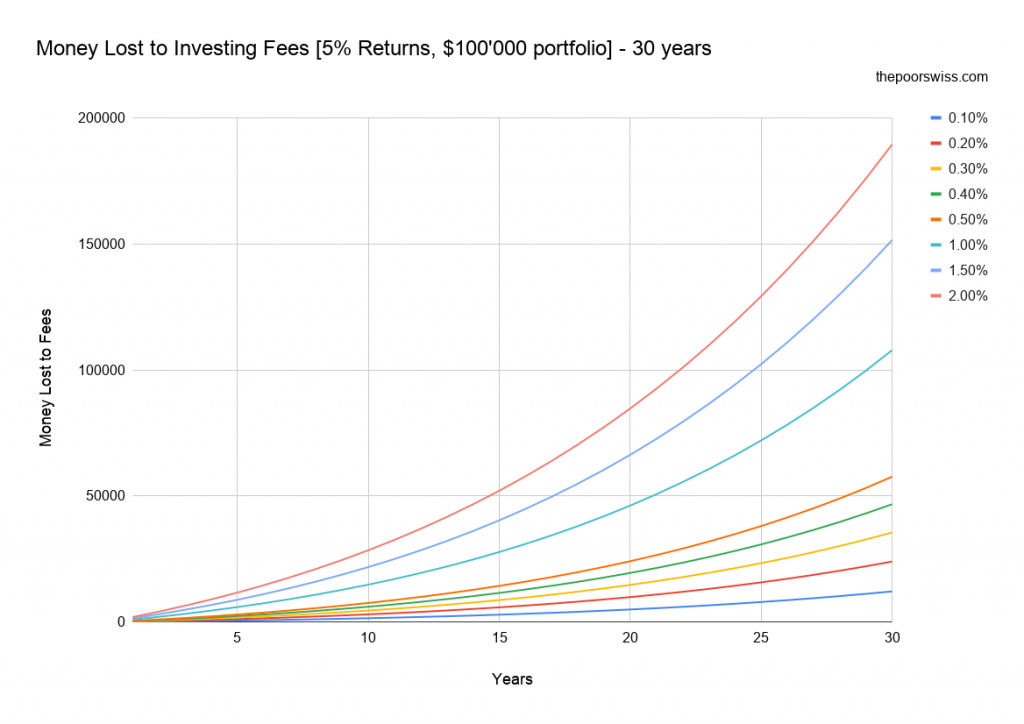 Money Lost to Investing Fees [5% Returns, $100'000 portfolio] - 30 years