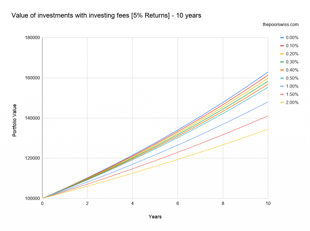 Value of investments with investing fees [5% Returns] - 10 years