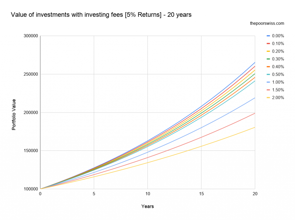 Value of investments with investing fees [5% Returns] - 20 years