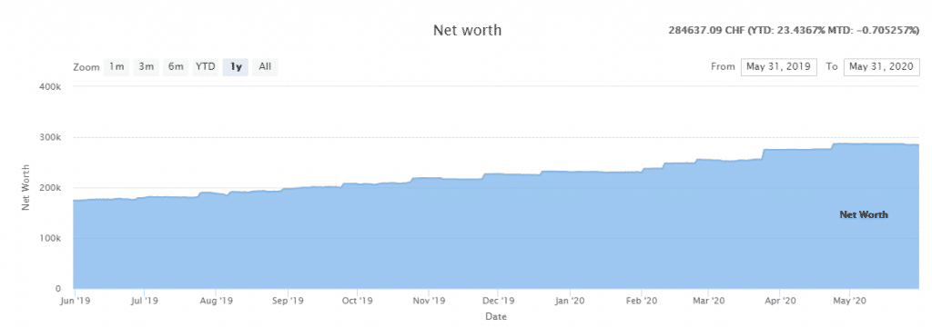 Net Worth as of May 2020
