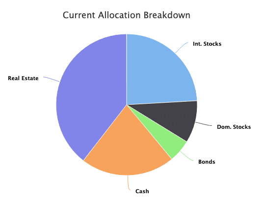 Our Net Worth Allocation as of March 2021