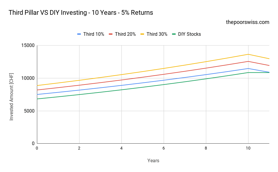 Third Pillar VS DIY Investing - 10 Years - 5% Returns