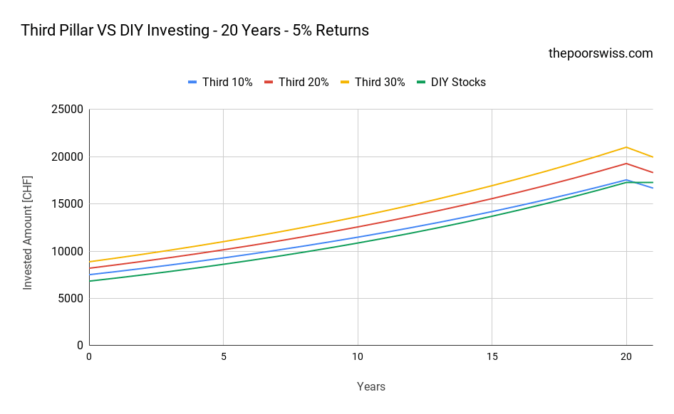 Third Pillar VS DIY Investing - 20 Years - 5% Returns