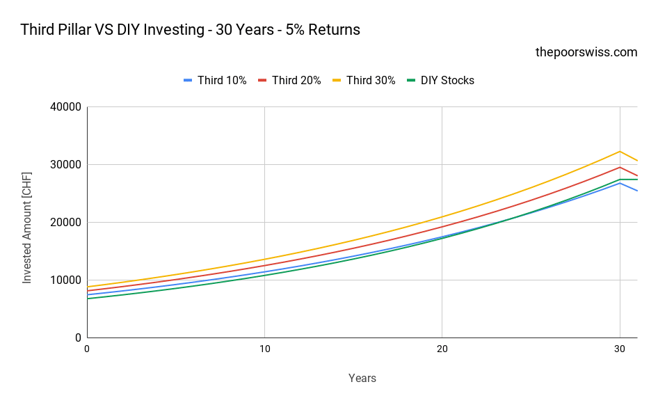 Third Pillar VS DIY Investing - 30 Years - 5% Returns