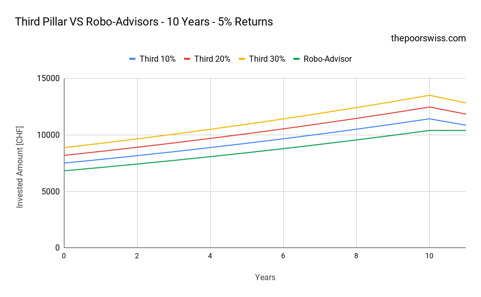 Third Pillar VS Robo-Advisors - 10 Years - 5% Returns