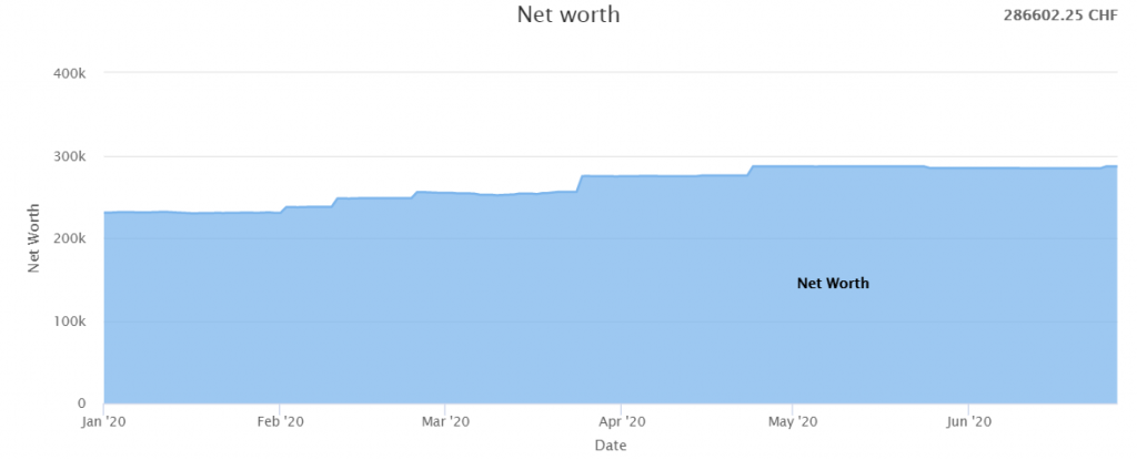 Our net worth as of June 2020