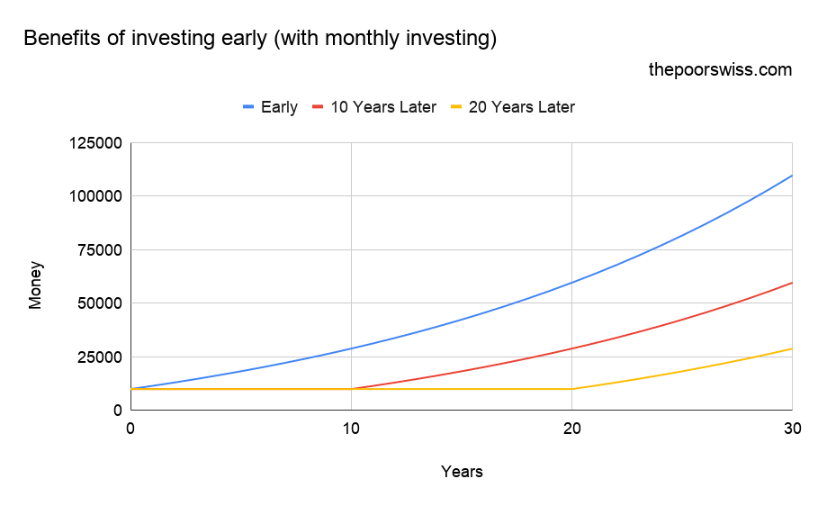 Benefits of investing early (with monthly investing)