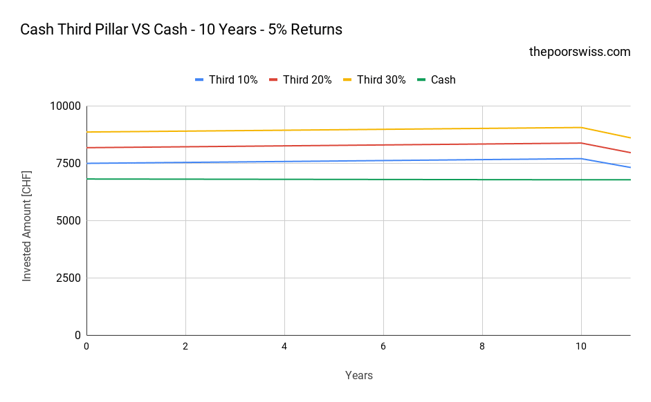 Cash Third Pillar VS Cash - 10 Years - 5% Returns