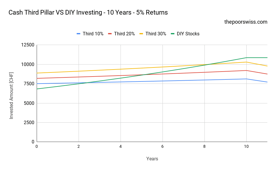 Cash Third Pillar VS DIY Investing - 10 Years - 5% Returns