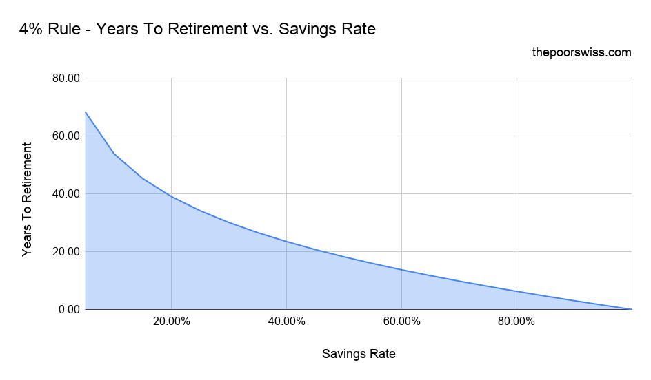 4% Rule - Years To Retirement vs. Savings Rate