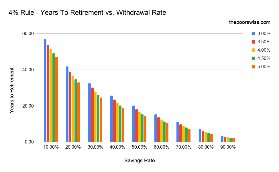 4% Rule - Years To Retirement vs. Withdrawal Rate