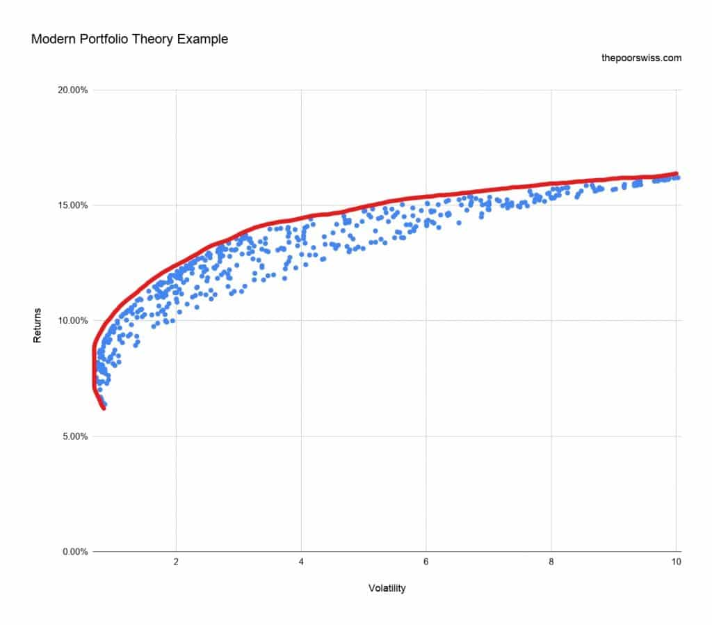 The Efficient Frontier of the Modern Portfolio Theory Results