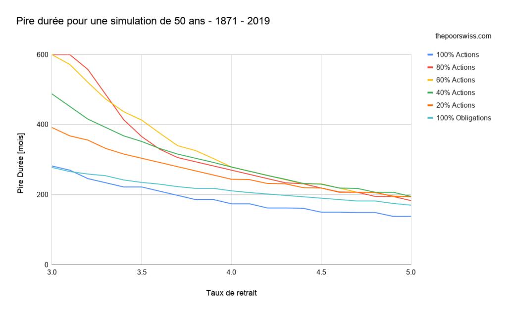Pire durée pour une simulation de 50 ans - 1871 - 2019
