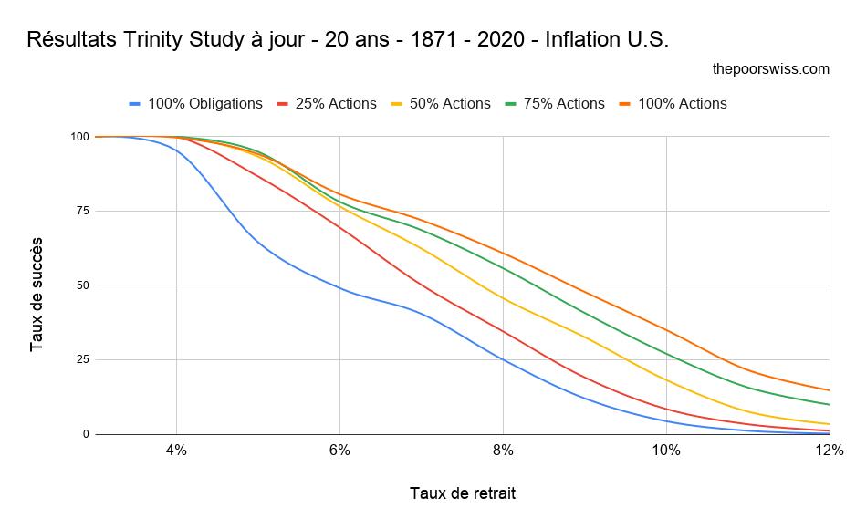 Résultats Trinity Study à jour - 20 ans - 1871 - 2020 - Inflation U.S