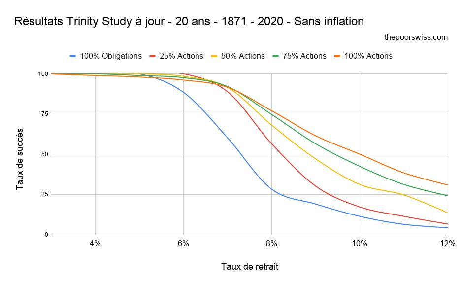 Résultats Trinity Study à jour - 20 ans - 1871 - 2020 - Sans inflation