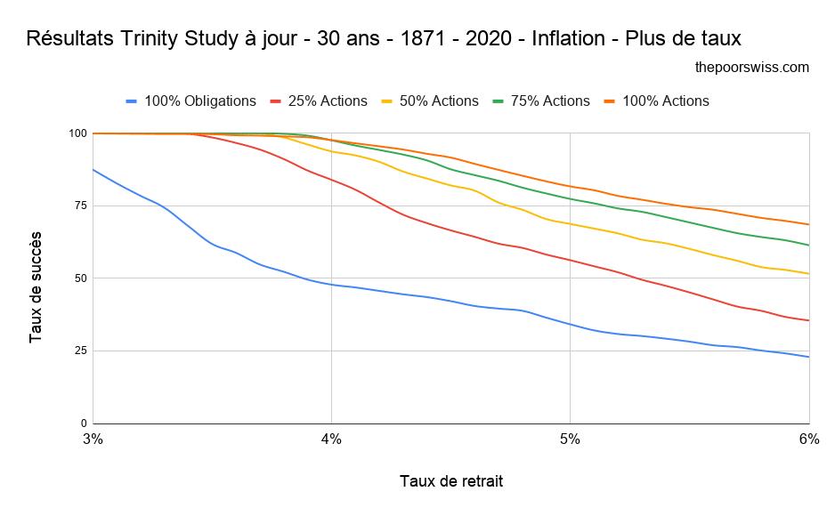 Résultats Trinity Study à jour - 30 ans - 1871 - 2020 - Inflation - Plus de taux